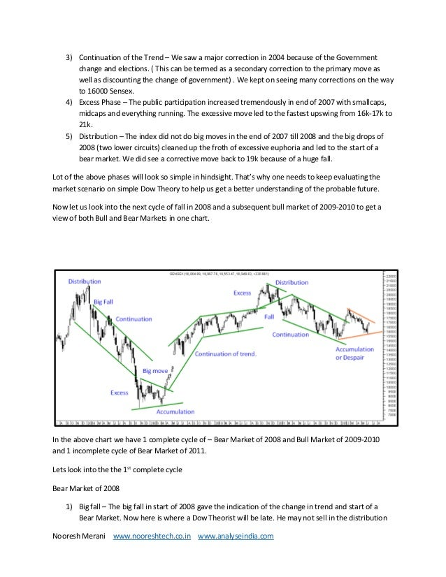 the psychology of technical analysis ebook