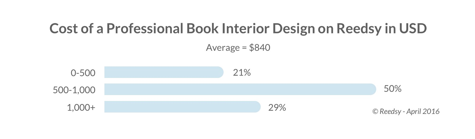 how much does it cost to publish an ebook