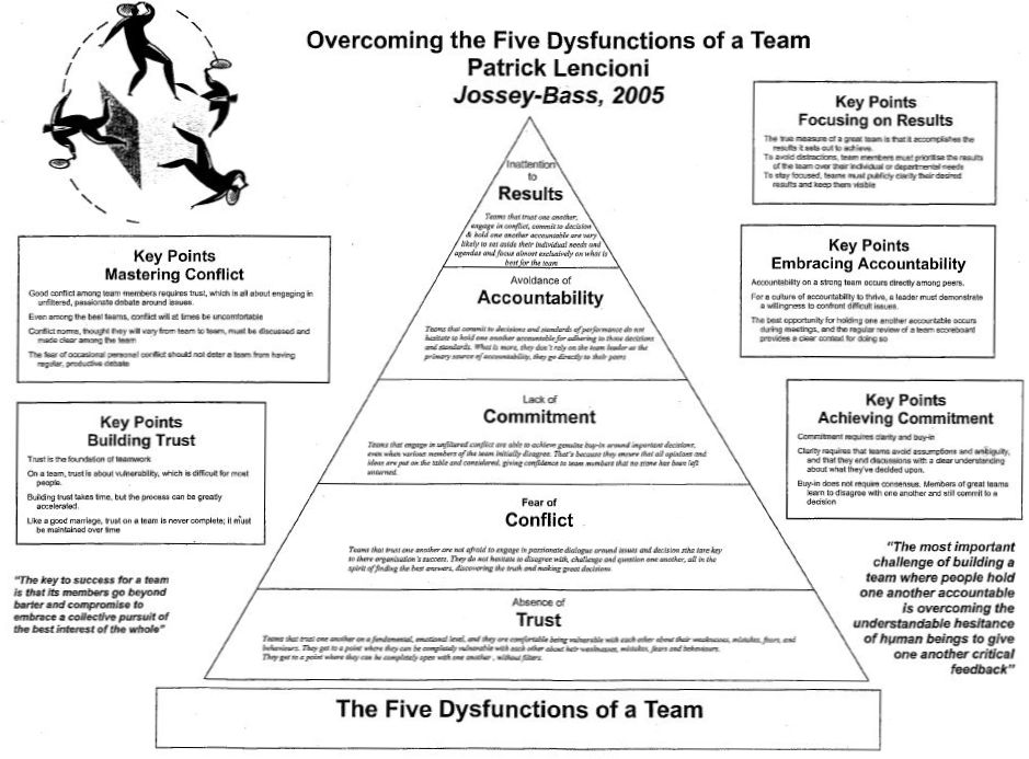 5 dysfunctions of a team epub